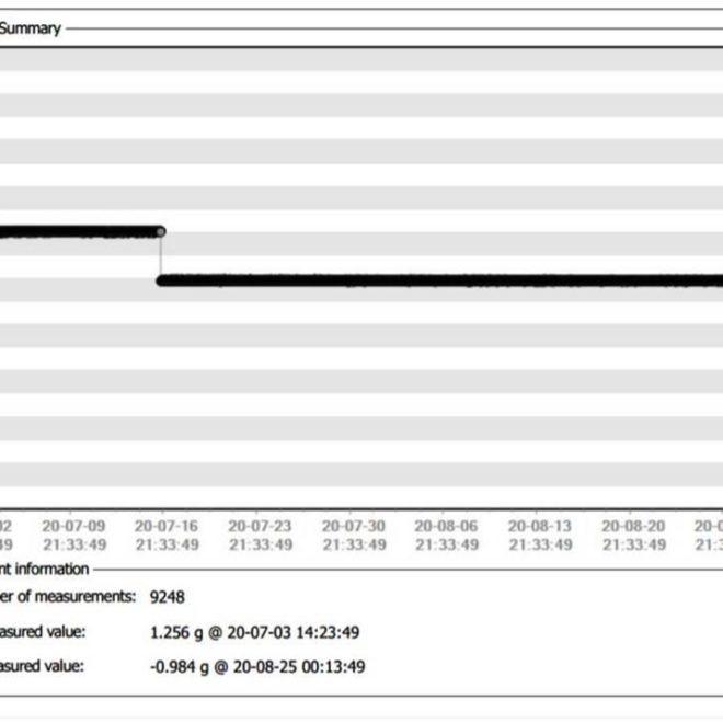 image du rapport analyse enregistreur de choc et inclinaison msr 175