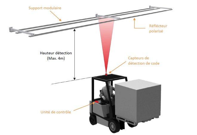 Illustration de la réduction de la vitesse de l'engin avec le LSA