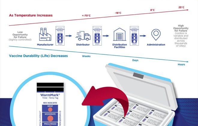 Indicateur de température Warmmark pour chaîne du froid du transport vaccin Covid 19