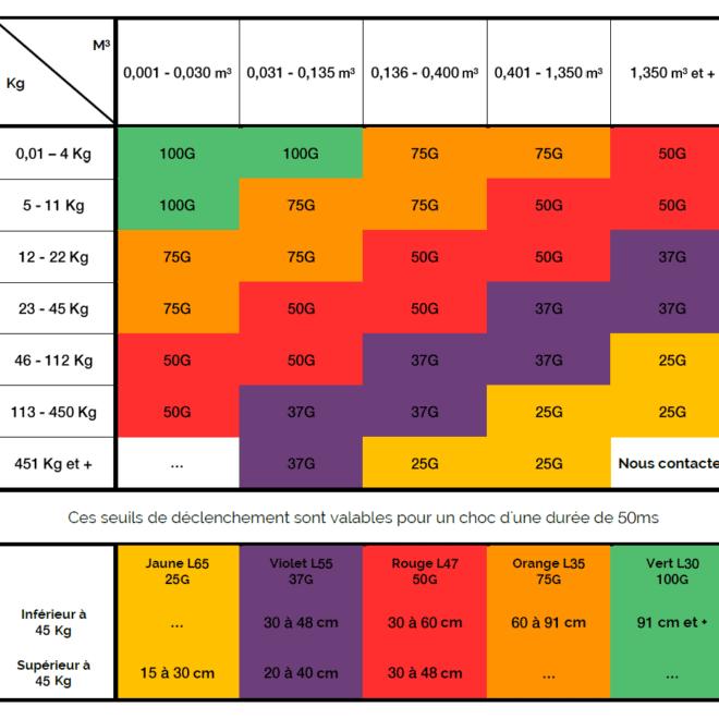 image des valeurs d'accélération d'un indicateur de choc à usage unique