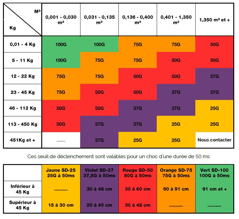 image des valeurs d'accélération de l'indicateur de choc shockdot