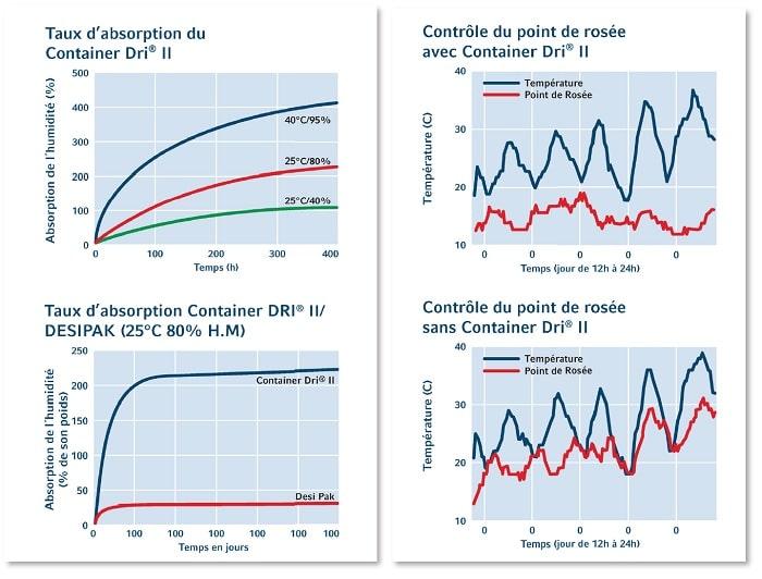 image des graphiques du sachet déshydratant pour conteneur dri 2