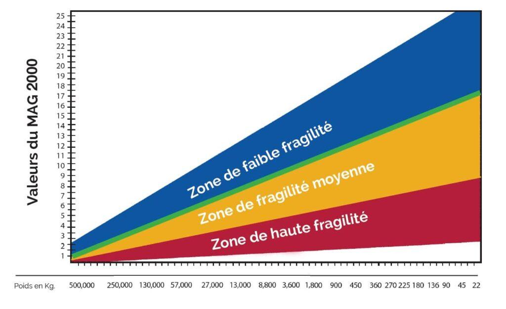 image du tableau de sélection de l'indicateur de choc réutilisable mag 2000