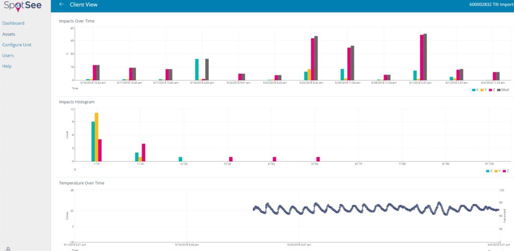 Analyse SpotBot