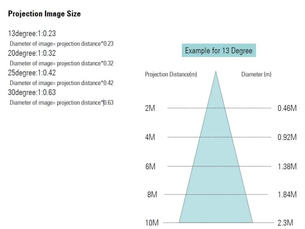Taille de l'image projetée système alerte visuelle VAS