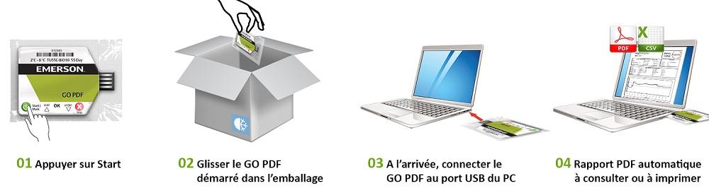 illustration de l'utilisation de l'enregistreur de température électronique USB GO PDF
