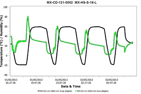 image d'un rapport de l'enregistreur de électronique Escort iMINI