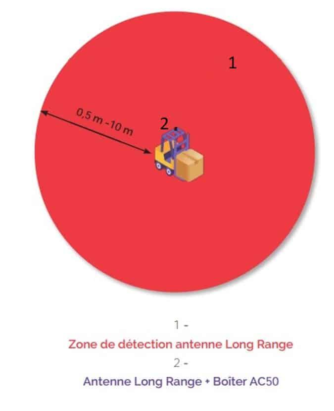 Zone de détection antenne Long Range Système PAS