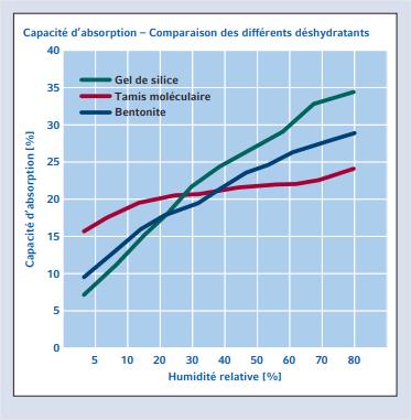 Tableau comparatif de la capacité d'absorption des trois grandes familles de déshydratant