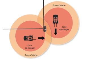 Illustration de la détection du système CAS G2 entre deux chariots