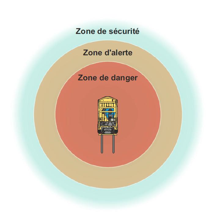 zone de détection système CAS G2